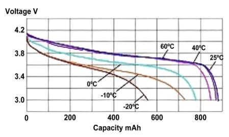 courbe de décharge selon la température